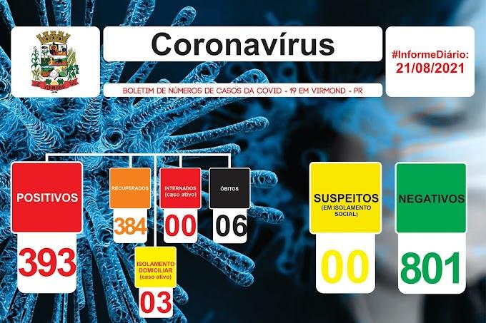 Covid-19: Virmond registra 03 casos ativos