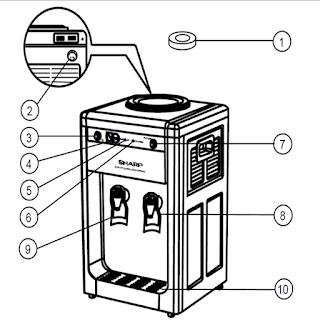 Bagian Luar Dispenser