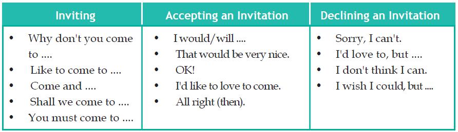 Contoh dialog kalimat percakapan invitation mengundang menolak gambar ungkapan contoh dialog accepting invitations stopboris Images