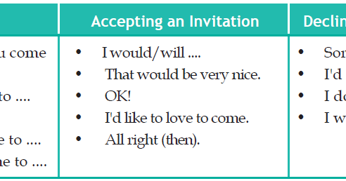 Contoh dialog kalimat percakapan invitation mengundang menolak contoh dialog kalimat percakapan invitation mengundang menolak dan menerima belajar bahasa inggris dan grammar bahasa inggris stopboris Gallery