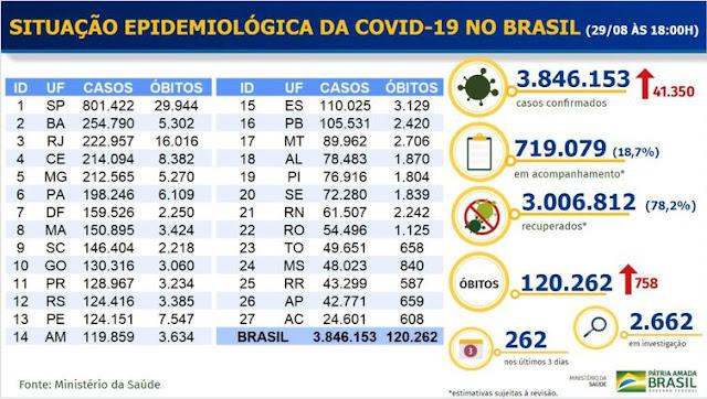Covid-19: Boletim do Ministério da Saúde. Café com Jornalista
