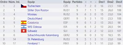 Resultados del Campeonato de Europa por Equipos de veteranos 2008