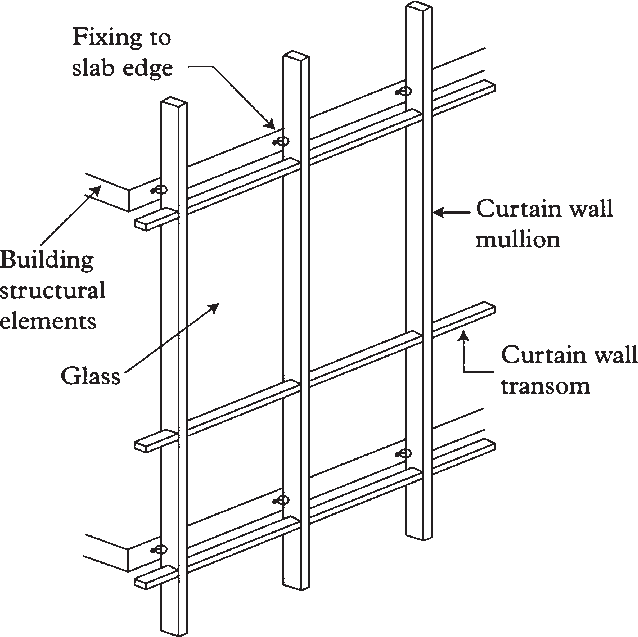 Curtain Wall Components