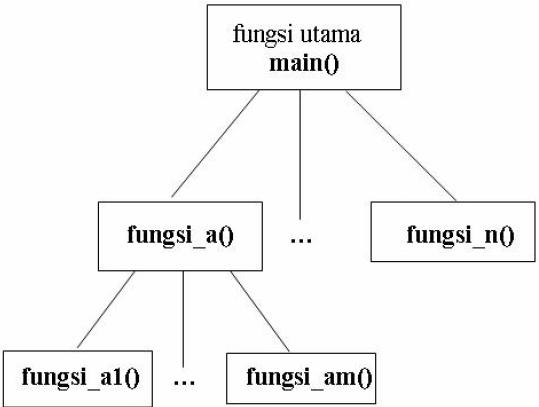 Konsep Pemrograman Terstruktur Bahasa C