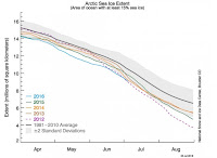 A graph of the Arctic sea ice extent. (Credit: NSIDC) Click to Enlarge.