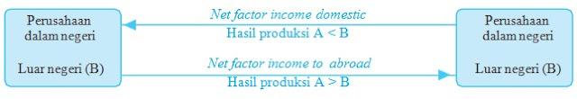 Pendapatan Nasional : Pengertian, Konsep, Manfaat, dan Faktornya