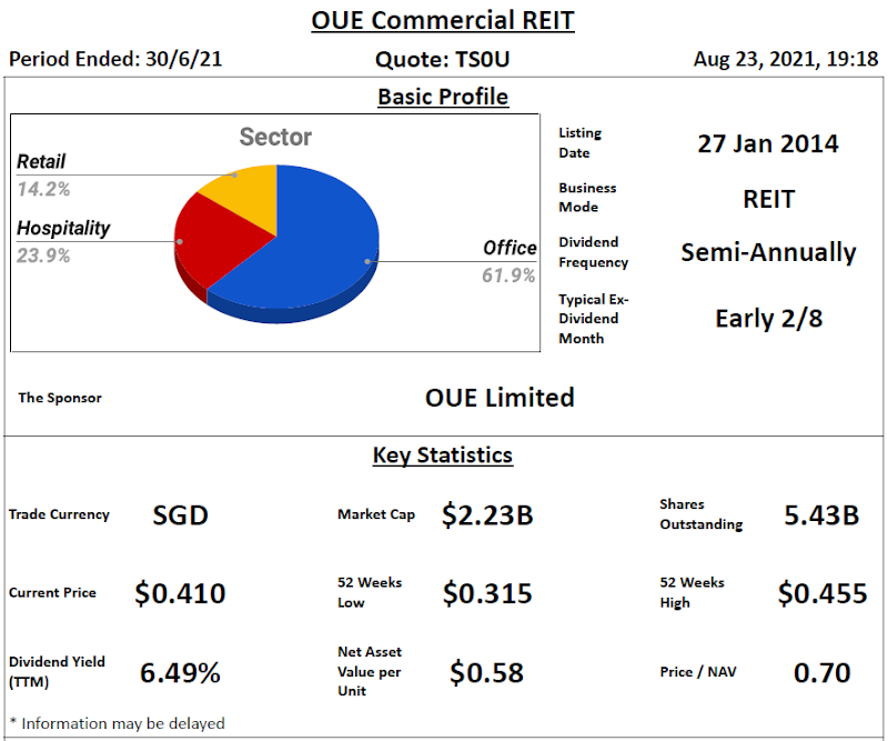 OUE Commercial REIT Review @ 24 August 2021
