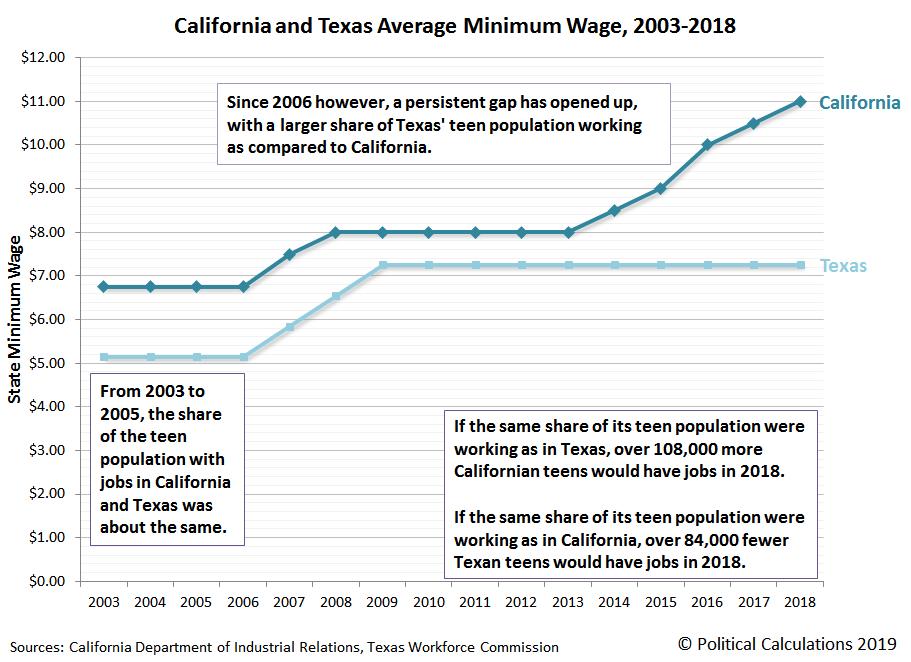 California and Texas Average Minimum Wage, 2003-2018