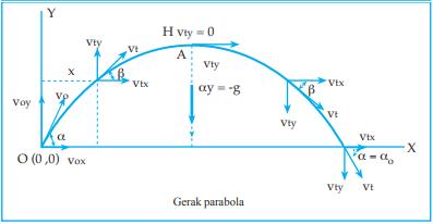 Waktu Untuk Mencapai Tinggi Maksimum Pada Gerak Parabola