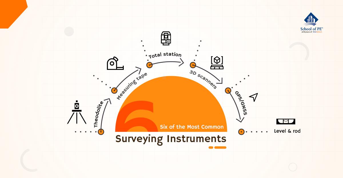 六个最常见的测量仪器