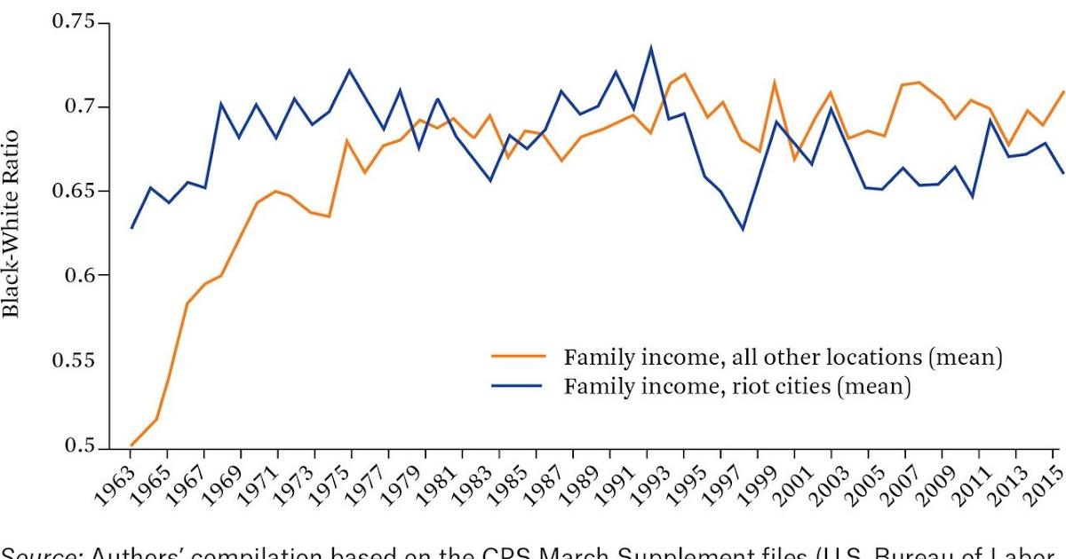 Alguma Economia dos Motins de 1968 nos EUA