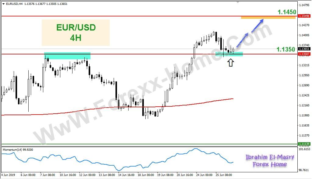 تحليل اليورو دولار اليوم 26 يونيو 2019
