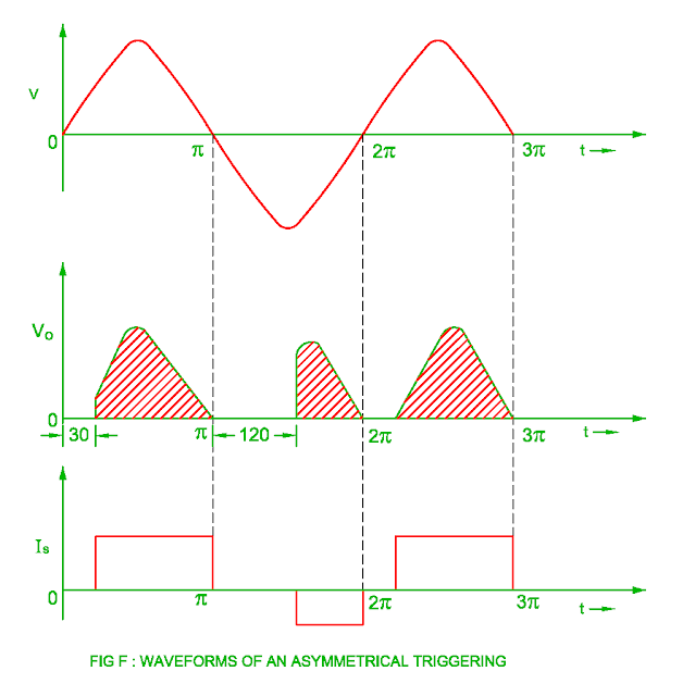 waveform of the asymmetrical triggering