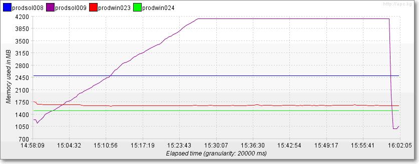 Apache JMeter: JMeter Plugins - JMeterPlugin-0 4 2