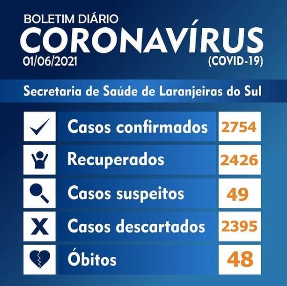 Covid-19: Laranjeiras registra 57 novos casos