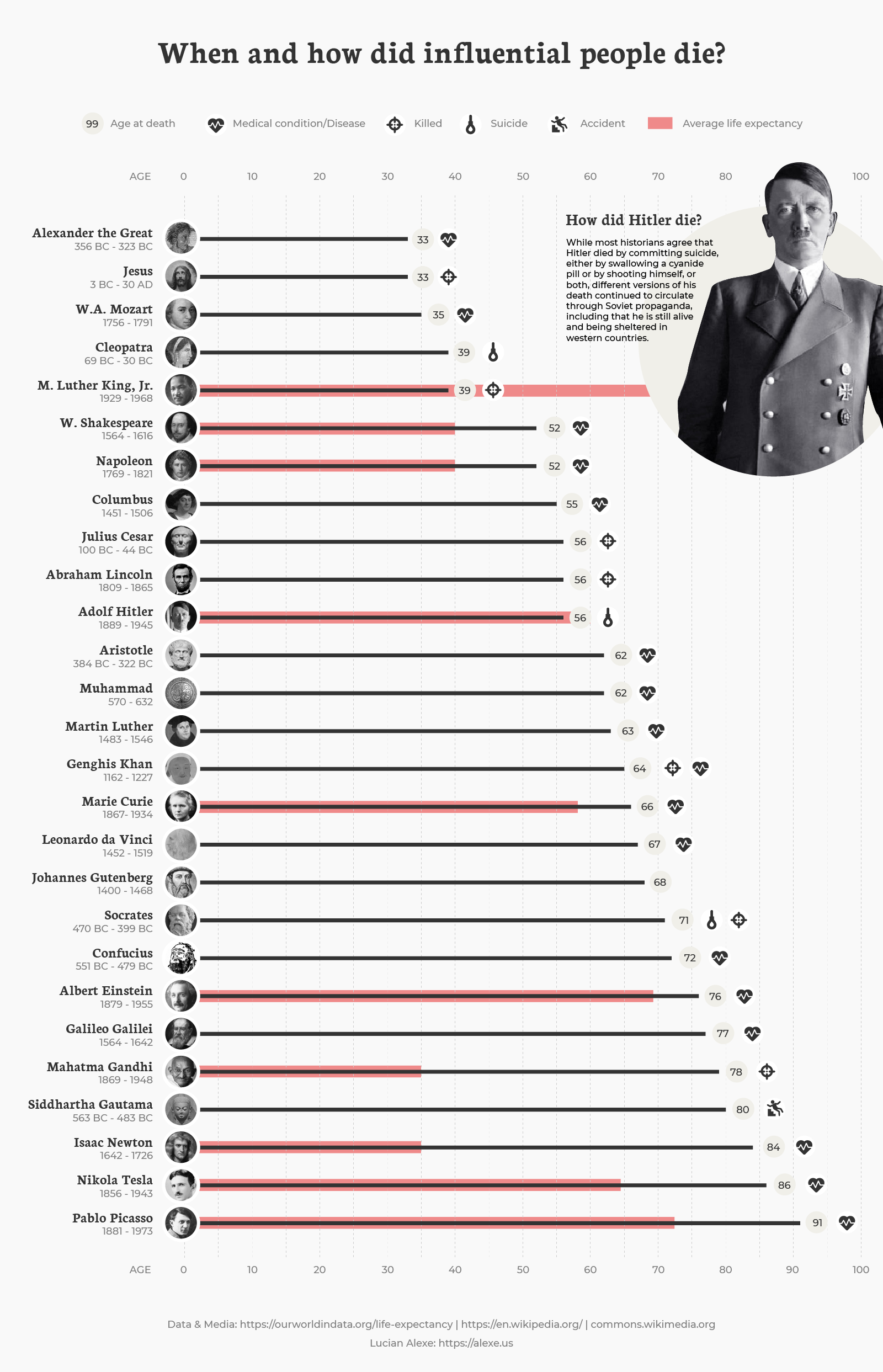 When and how did influential people die #Infographic