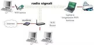 Konse-devices-wifi-se-connect-ho-sakte-hai