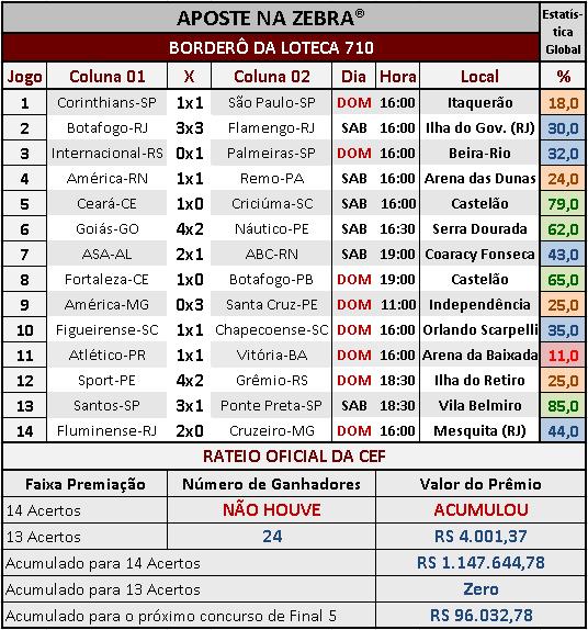 LOTECA 710 - RESULTADOS / RATEIO OFICIAL 02