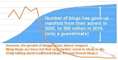 size of indian blogging