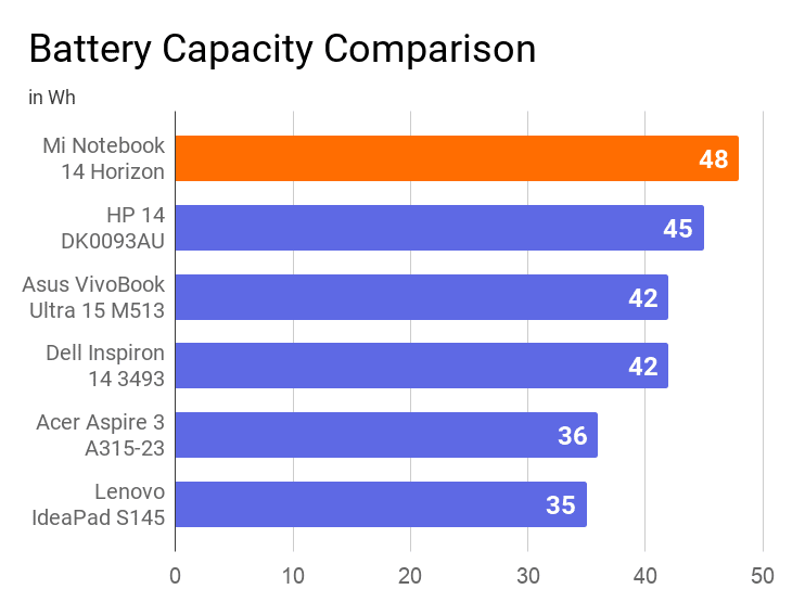 The chart of battery capacity comparison of Mi Notebook 14 Horizon with other laptops of the same price range. In this comparison, Mi is found at the 1st position with 48Wh battery capacity.
