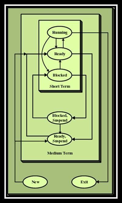 Planificacion De Procesos Sistemas Operativos Mac