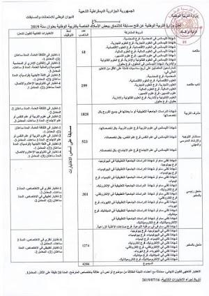 التخصصات المطلوبة لمسابقة اسلاك الإدارة 2019 جميع الرتب