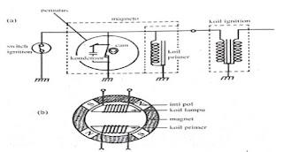 Sistem pengapiam berfungsi menghasilkan listrik bertegangan tinggi untuk menyalakan busi Sistem Pengapian Magnet AC Pada Sepeda Motor