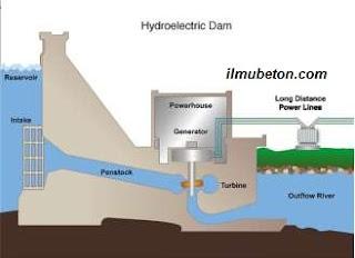 Skema Pembangkit Listrik Tenaga Air