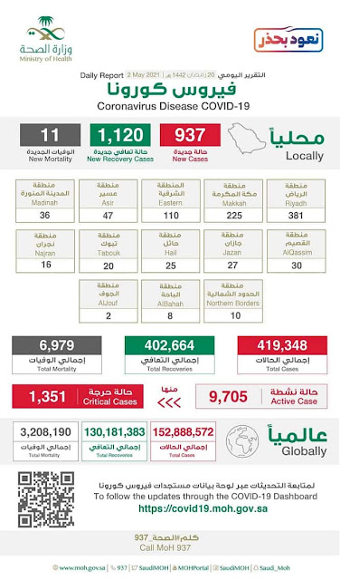 Coronavirus cases in Saudi Arabia on 2nd May 2021 - Saudi-Expatriates.com