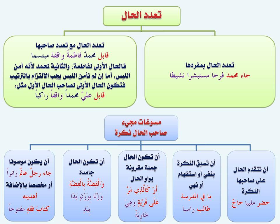 بالصور قواعد اللغة العربية للمبتدئين , تعليم قواعد اللغة العربية , شرح مختصر في قواعد اللغة العربية 89.jpg