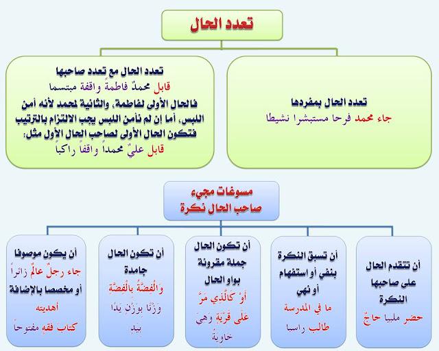 """انفراد.... كل قواعد اللغة العربية لطلاب """"ابتدائي - اعدادي - ثانوي"""" في صورة لوحات مبسطة مع الشرح والتدريبات 89"""