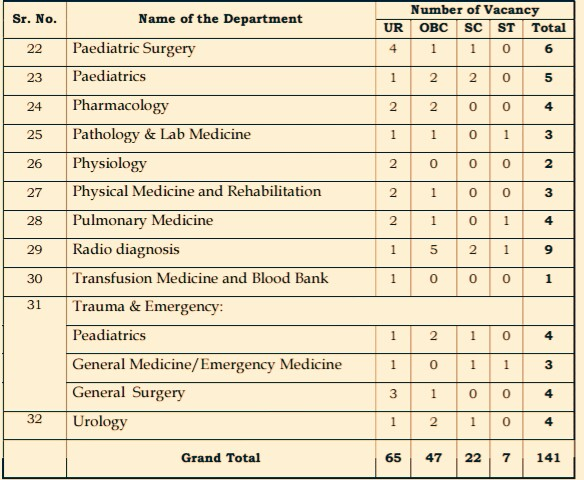aiims raipur recruitment lab technician  aiims raipur result 2018  aiims raipur online appointment  aiims raipur answer key  aiims raipur staff nurse vacancy 2018  aiims nagpur recruitment 2018  aiims raipur recruitment 2018 staff nurse  aiims raipur nursing officer recruitment 2018,aiims raipur recruitment 2018  aiims raipur recruitment 2018 staff nurse  aiims raipur vacancy  aiims raipur admit card  www.aiimsraipur.edu.in 2018  aiims raipur result 2018  aiims raipur recruitment lab technician  aiims raipur nursing officer recruitment 2018, jobs in Siliguri, Jobs in Kolkata, jobs in jobs in Darjeeling, jobs in mirik, jobs in Kalimpong, jobs in kurseong, jobs in Raipur, ,
