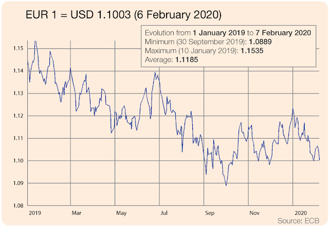 EUR vs USD evolution 1 January 2019 to 7 February 2020
