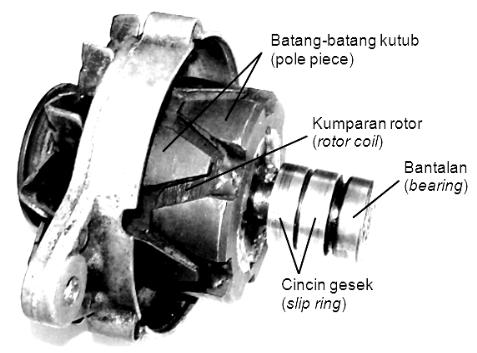 Rotor dan Kumparan Rotor
