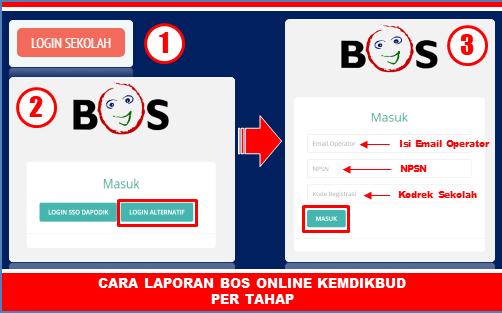 cara login bos online