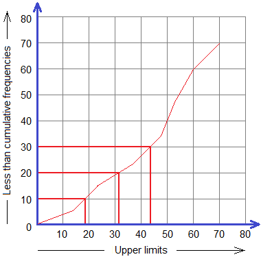 Example 5: Ogive curve with position of median, first quartile, and third quartile.
