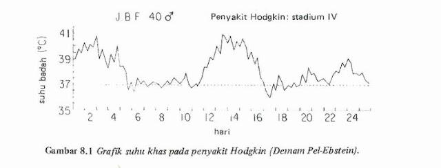 suhu tubuh dari pasien limfoma hodgkin