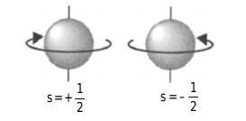 Spin elektron dengan arah berlawanan