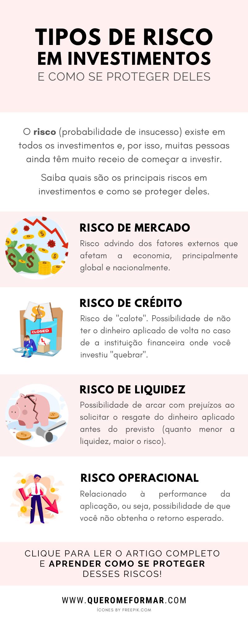 Infográfico Quais São os Tipos de Risco em Investimentos e Como Se Proteger Deles