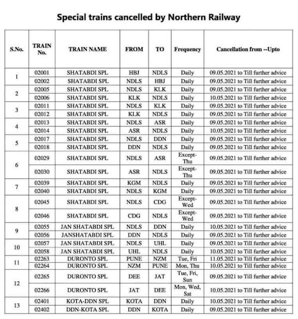 कोरोना के कारण भारतीय रेलवे आज से शताब्दी, राजधानी सहित कई विशेष ट्रेनों को रद्द किया