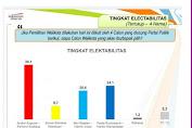 AA - RS Unggul. Hasil Survey Indonesian Observer Lebih Akurat Dari Indo Barometer