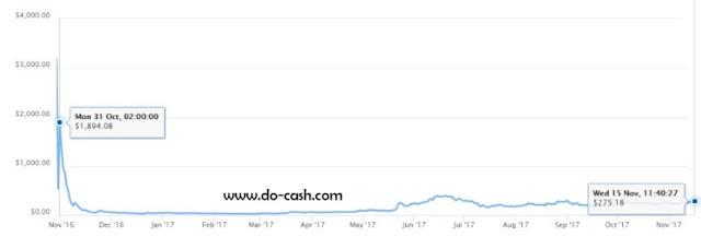 График стоимости Zcash