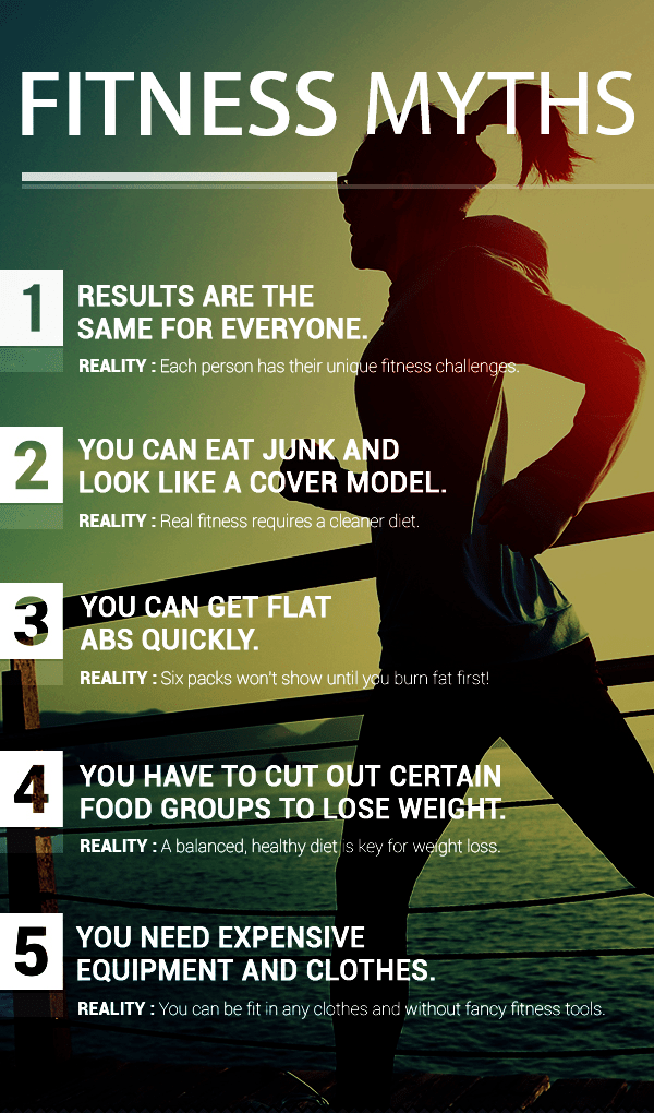 3 common Fitness Myths: People assume it is True, but here is the Reality for you