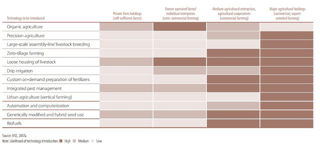 Figure 1: Propensity to introduce new technologies by economic entities of different types in Russia's agriculture sector