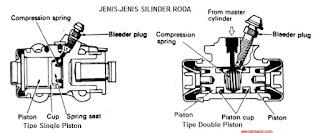 jenis silinder roda