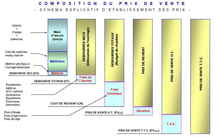 Composition prix de vente sur sch ma outils livres for Prix d un autocuiseur