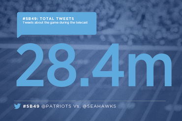 La Super Bowl marcó otro récord en Twitter