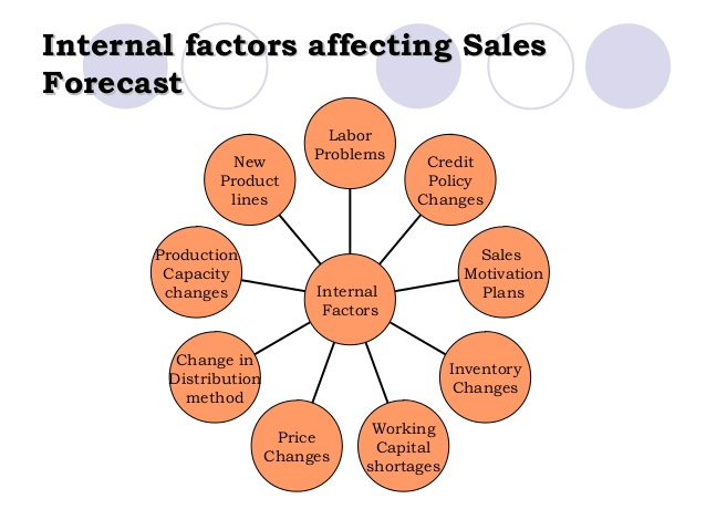 factors that affect sales forecast A business should forecast short term as well as long term sales/demand for its products to have a clear view of business activities there are distinct patterns of demand for different category of these economic analysis various factors affecting the demand of consumer and capital goods have been.