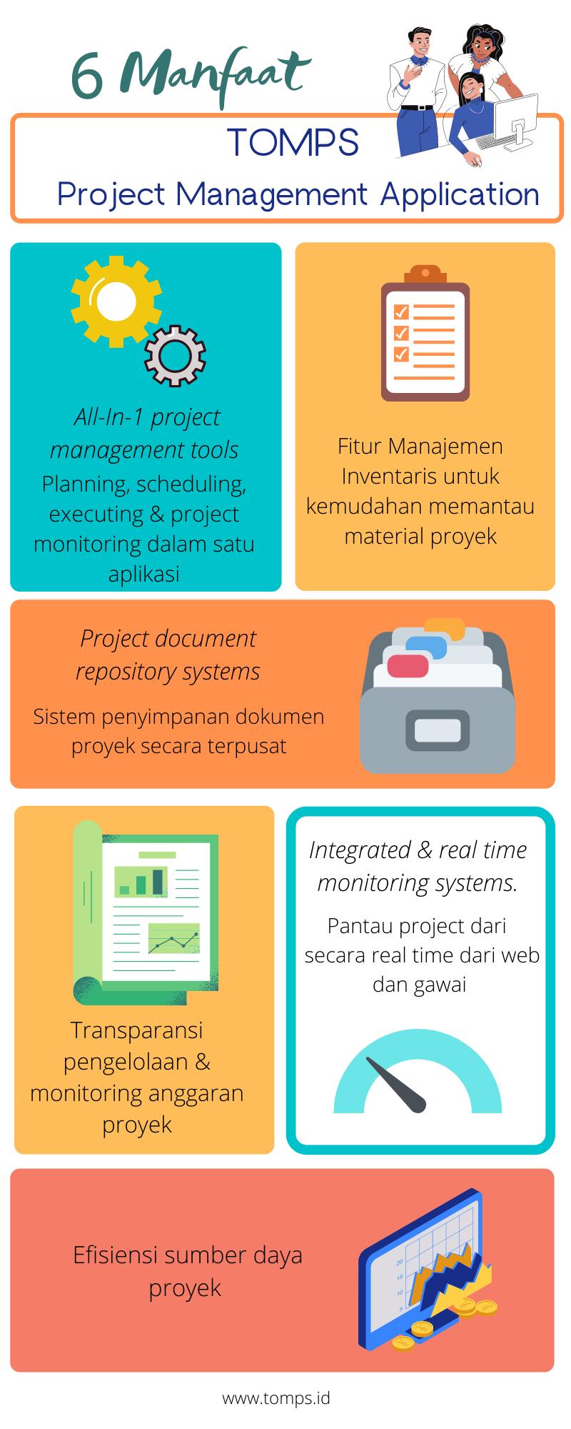 Infografis Tomps, aplikasi manajemen proyek