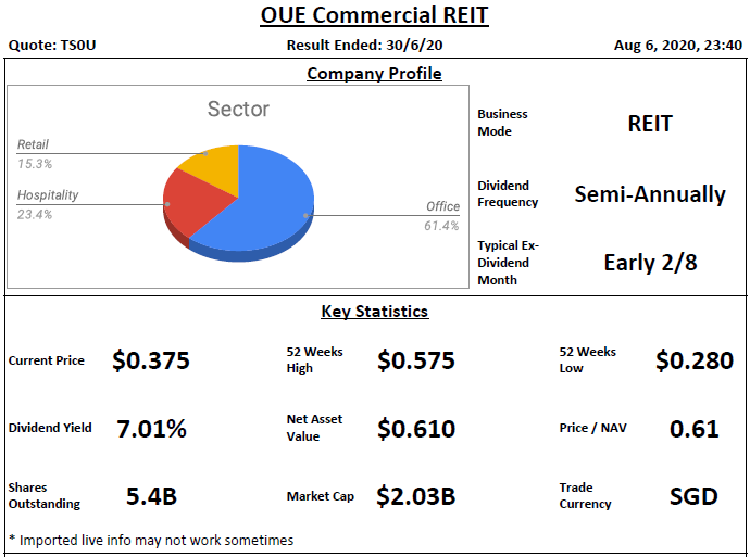 OUE Commercial Trust Analysis @ 6 August 2020